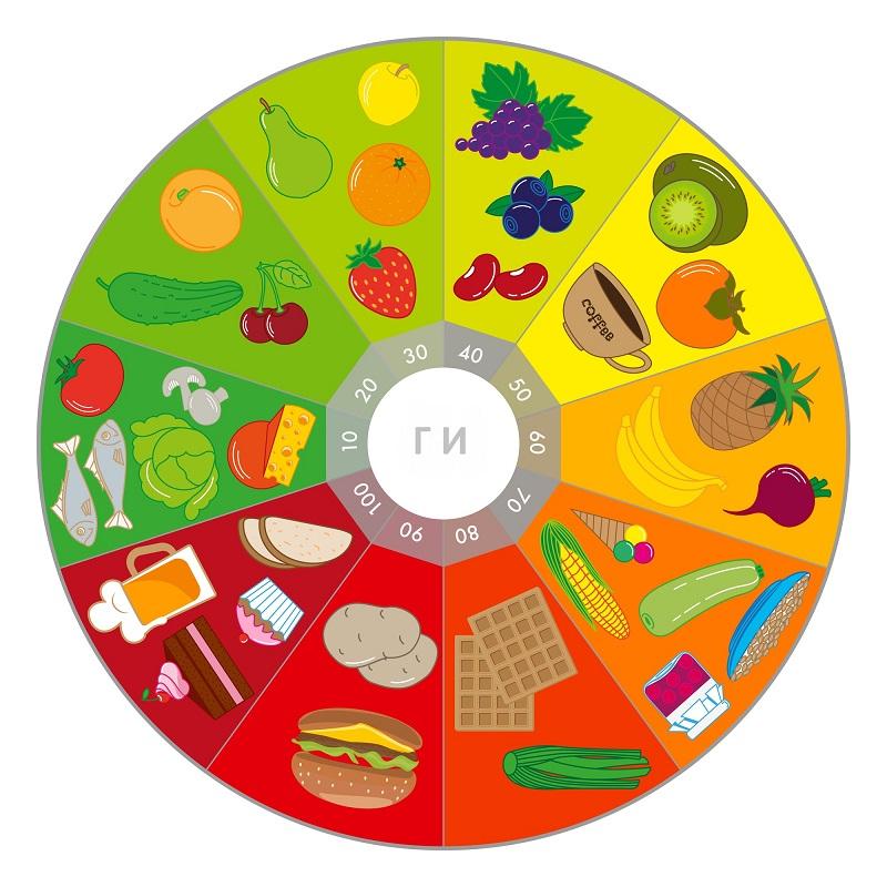 Запомни как молитву: список продуктов с высоким гликемическим индексом. Учимся отличать вредные углеводы от полезных.